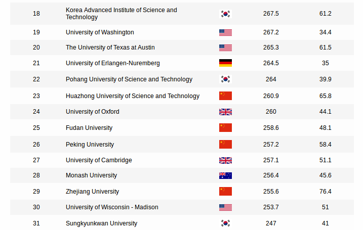 "Towards entry ""Erlangen University ranked No 21 in the Shanghai Ranking for Energy Technology and Engineering"""