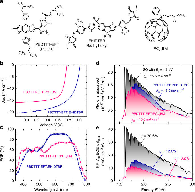 "Towards entry ""Derya publishes Non-Fullerene Acceptor (NFA) – Polymer solar cells with an quantum efficiency approaching unity in Nature Communications"""